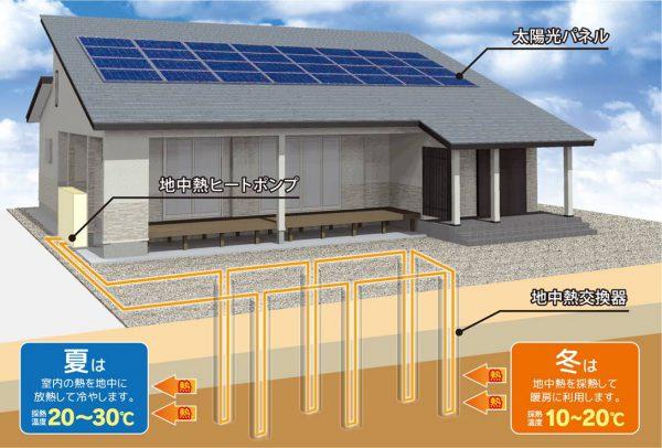 地中熱利用空調システム